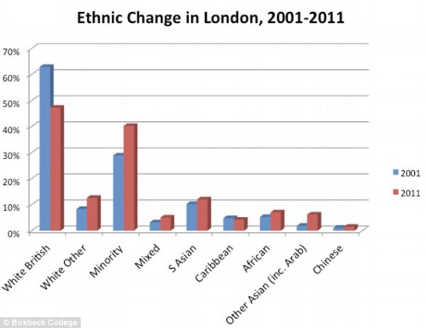 Ethnischer Wandel in London 2001-2011