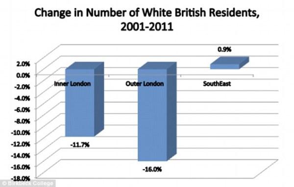 Veränderung weißer britischer Einwohner 2001-2011