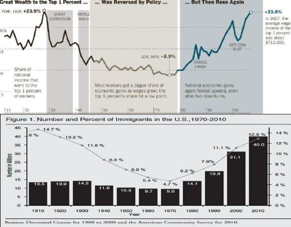 Obere Kurve: Anteil des Nationaleinkommens, das an die 1 % Spitzenverdiener ging; untere Kurve: Anzahl (in Millionen) und Prozentanteil der Einwanderer in den Vereinigten Staaten von 1910 bzw. 1913 (nicht 1970, wie fälschlicherweise in der Titelzeile steht!) bis 2010.