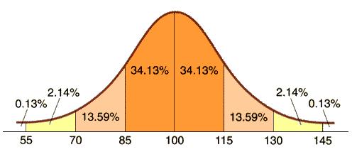 Durchschnittlicher IQ der weißen Amerikaner