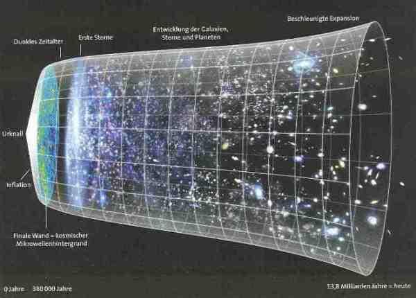 """Die Entwicklung des Universums gemäß dem Standardmodell der Kosmologie (aus """"Sterne und Weltraum"""" 2-2014)."""