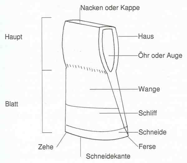 nomenklatur-der-teile-einer-axt