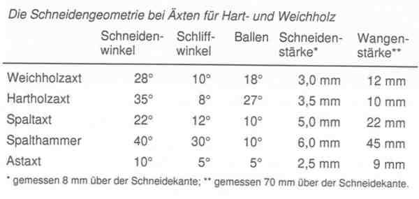 schneidengeometrie-bei-aexten-fuer-hart-und-weichholz