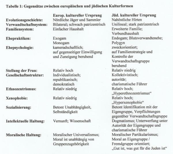 tabelle-1-europaeische-und-juedische-kulturformen